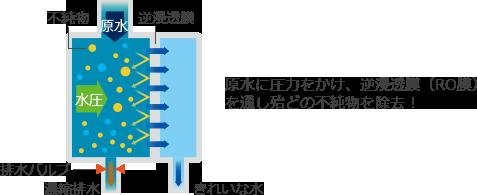RO膜処理装置