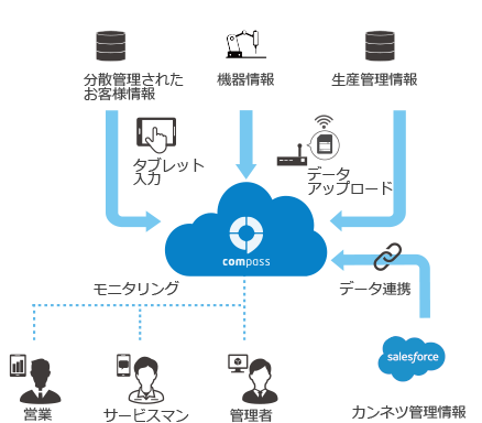 IoTプラットフォーム「ComPass」