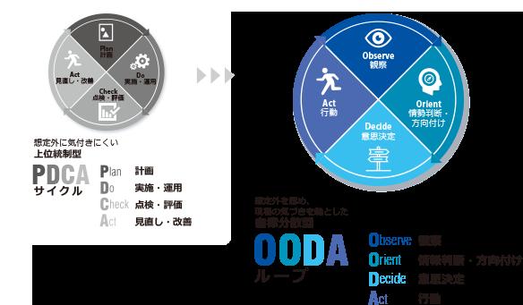 データの可視化 / データの統合整理